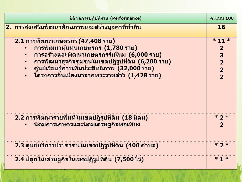 มิติผลการปฏิบัติงาน (Performance) คะแนน 100 2. การส่งเสริมพัฒนาศักยภาพและสร้างมูลค่าที่ทำกิน 16 2.1 การพัฒนาเกษตรกร (47,408 ราย ) การพัฒนาผู้แทนเกษตรก