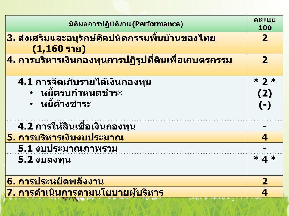 มิติผลการปฏิบัติงาน (Performance) คะแนน 100 3. ส่งเสริมและอนุรักษ์ศิลปหัตกรรมพื้นบ้านของไทย (1,160 ราย ) 2 4. การบริหารเงินกองทุนการปฏิรูปที่ดินเพื่อเ