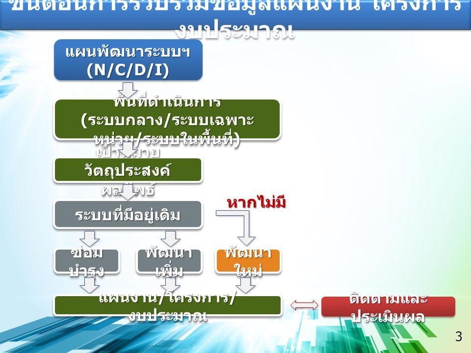 3 ขั้นตอนการรวบรวมข้อมูลแผนงาน โครงการ งบประมาณ แผนพัฒนาระบบฯ(N/C/D/I)แผนพัฒนาระบบฯ(N/C/D/I) เป้าหมาย วัตถุประสงค์ ผลลัพธ์ ระบบที่มีอยู่เดิมระบบที่มีอยู่เดิม ซ่อม บำรุง พัฒนา ใหม่ พื้นที่ดำเนินการ ( ระบบกลาง / ระบบเฉพาะ หน่วย / ระบบในพื้นที่ ) พื้นที่ดำเนินการ แผนงาน / โครงการ / งบประมาณ ติดตามและ ประเมินผล พัฒนา เพิ่ม หากไม่มี
