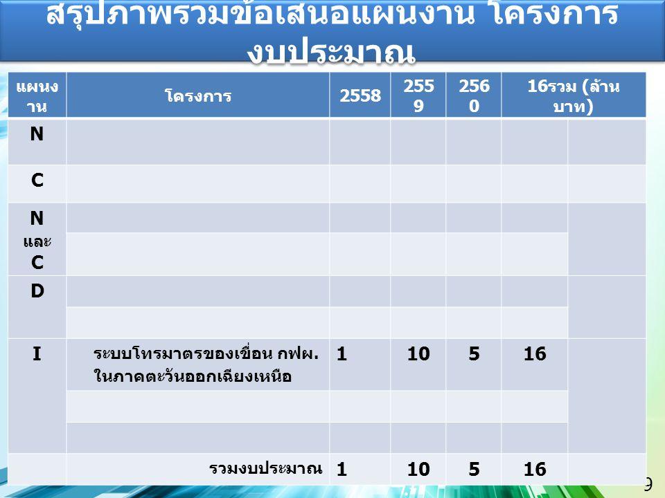 9 สรุปภาพรวมข้อเสนอแผนงาน โครงการ งบประมาณ แผนง าน โครงการ 2558 255 9 256 0 16 รวม ( ล้าน บาท ) N C N และ C D I ระบบโทรมาตรของเขื่อน กฟผ. ในภาคตะวันออ