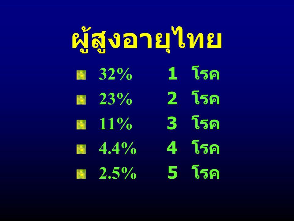ผู้สูงอายุไทย 32% 1 โรค 23% 2 โรค 11% 3 โรค 4.4% 4 โรค 2.5% 5 โรค