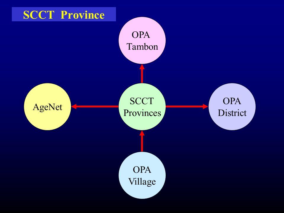 SCCT Province SCCT Provinces AgeNet OPA Tambon OPA District OPA Village
