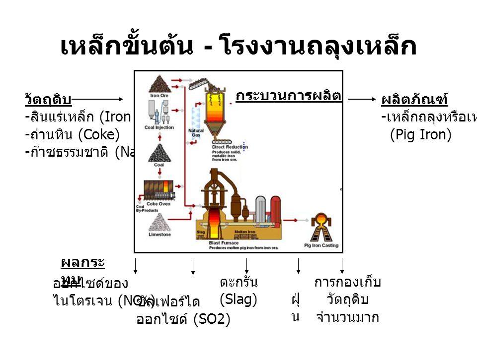 วัตถุดิบ - สินแร่เหล็ก (Iron ore) - ถ่านหิน (Coke) - ก๊าซธรรมชาติ (Natural gas) ผลิตภัณฑ์ - เหล็กถลุงหรือเหล็กดิบ (Pig Iron) กระบวนการผลิต ฝุ่ น เหล็กขั้นต้น - โรงงานถลุงเหล็ก ออกไซด์ของ ไนโตรเจน (NOx) ซัลเฟอร์ได ออกไซด์ (SO2) ตะกรัน (Slag) ผลกระ ทบ การกองเก็บ วัตถุดิบ จำนวนมาก