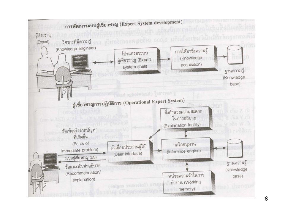 9 2. Natural Languages 3. Vision Systems 4. Robotics 5. Neural networks