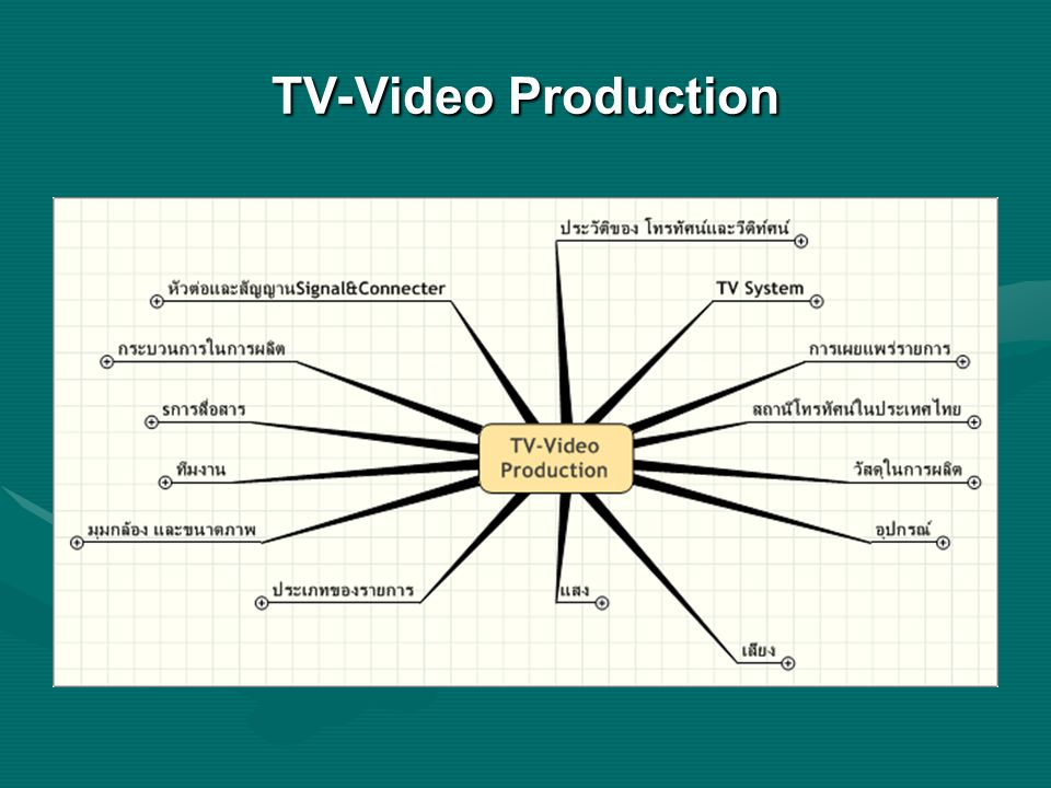 TV-Video Production
