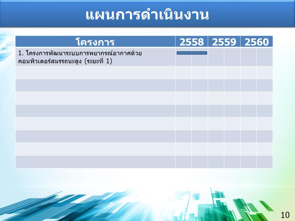 10 แผนการดำเนินงาน โครงการ 255825592560 1.