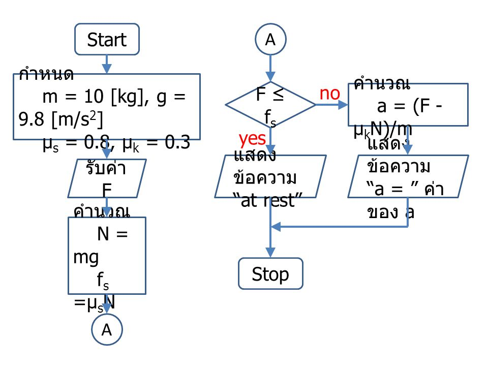 Start รับค่า F F ≤ f s คำนวณ N = mg f s =µ s N แสดง ข้อความ at rest คำนวณ a = (F - µ k N)/m กำหนด m = 10 [kg], g = 9.8 [m/s 2 ] µ s = 0.8, µ k = 0.3 A A แสดง ข้อความ a = ค่า ของ a Stop yes no