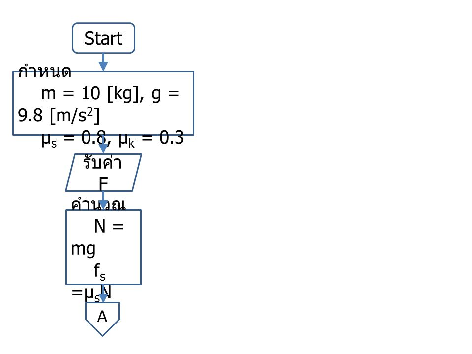 Start รับค่า F คำนวณ N = mg f s =µ s N กำหนด m = 10 [kg], g = 9.8 [m/s 2 ] µ s = 0.8, µ k = 0.3 A