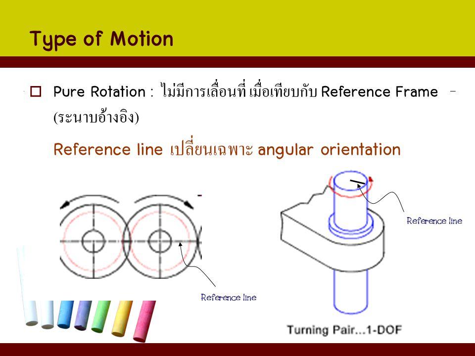  Pure Rotation : ไม่มีการเลื่อนที่ เมื่อเทียบกับ Reference Frame ( ระนาบอ้างอิง ) Reference line เปลี่ยนเฉพาะ angular orientation Type of Motion Refe