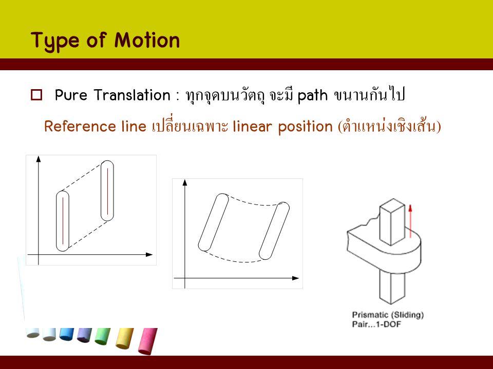Type of Motion  Pure Translation : ทุกจุดบนวัตถุ จะมี path ขนานกันไป Reference line เปลี่ยนเฉพาะ linear position ( ตำแหน่งเชิงเส้น )