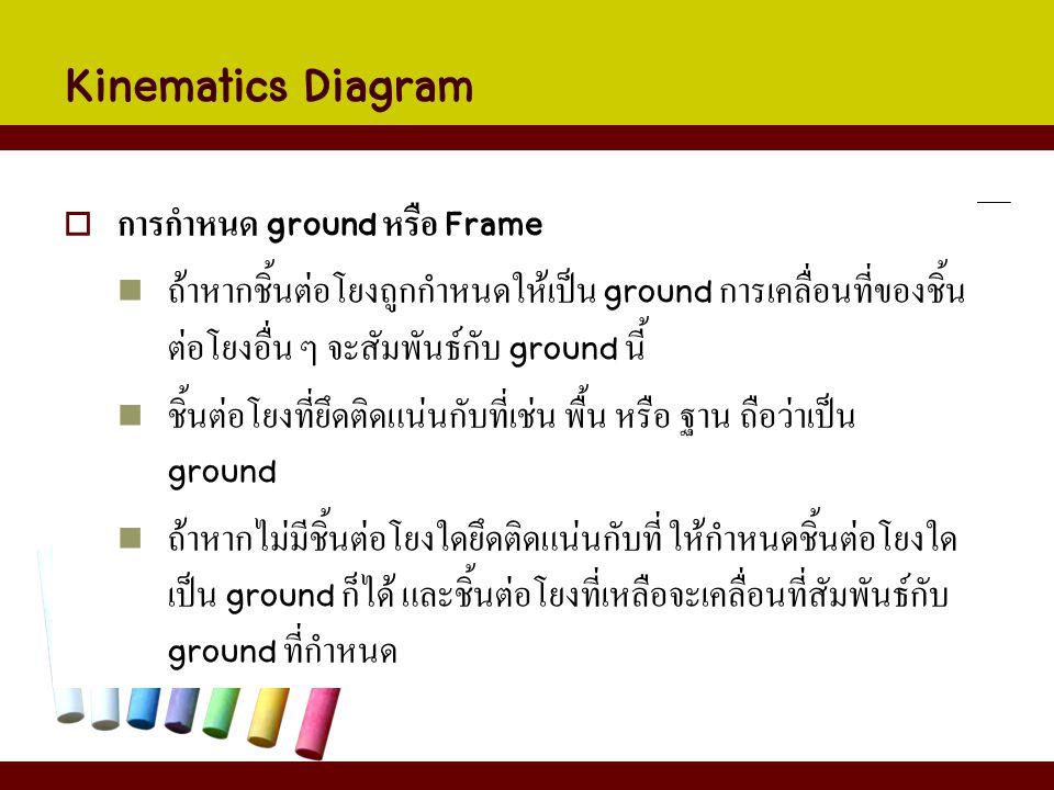 Kinematics Diagram  การกำหนด ground หรือ Frame ถ้าหากชิ้นต่อโยงถูกกำหนดให้เป็น ground การเคลื่อนที่ของชิ้น ต่อโยงอื่น ๆ จะสัมพันธ์กับ ground นี้ ชิ้น