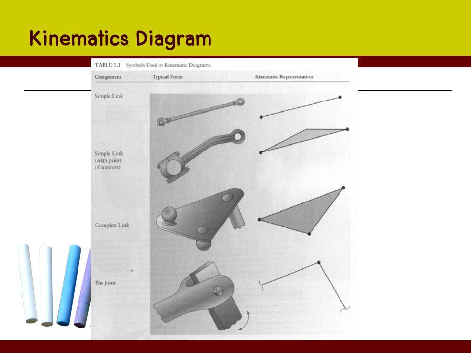 Kinematics Diagram