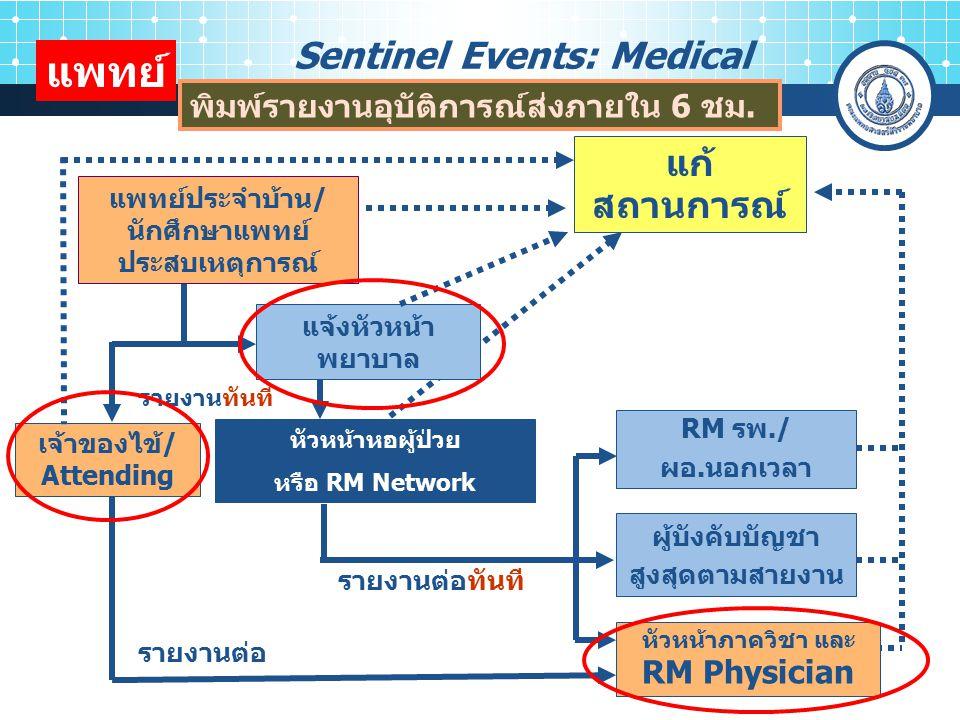 10 แก้ สถานการณ์ รายงานทันที เจ้าของไข้/ Attending รายงานต่อทันที RM รพ./ ผอ.นอกเวลา รายงานต่อ แพทย์ประจำบ้าน / นักศึกษาแพทย์ ประสบเหตุการณ์ แพทย์ แจ้งหัวหน้า พยาบาล ผู้บังคับบัญชา สูงสุดตามสายงาน หัวหน้าภาควิชา และ RM Physician Sentinel Events: Medical พิมพ์รายงานอุบัติการณ์ส่งภายใน 6 ชม.