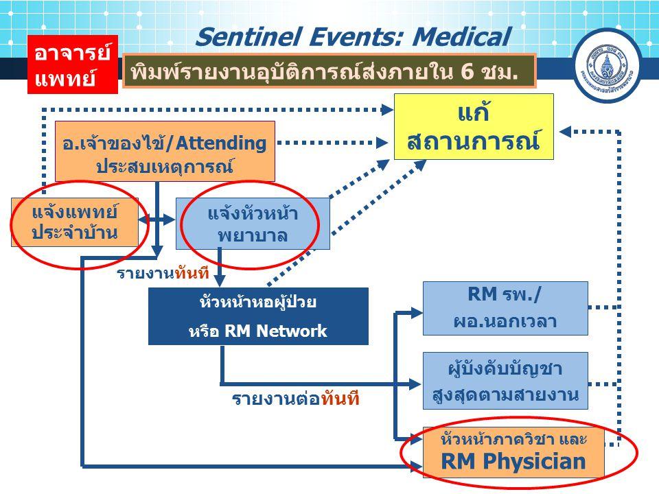 11 แก้ สถานการณ์ รายงานทันที แจ้งแพทย์ ประจำบ้าน รายงานต่อทันที RM รพ./ ผอ.นอกเวลา อาจารย์ แพทย์ แจ้งหัวหน้า พยาบาล ผู้บังคับบัญชา สูงสุดตามสายงาน หัวหน้าภาควิชา และ RM Physician อ.เจ้าของไข้/Attending ประสบเหตุการณ์ Sentinel Events: Medical พิมพ์รายงานอุบัติการณ์ส่งภายใน 6 ชม.