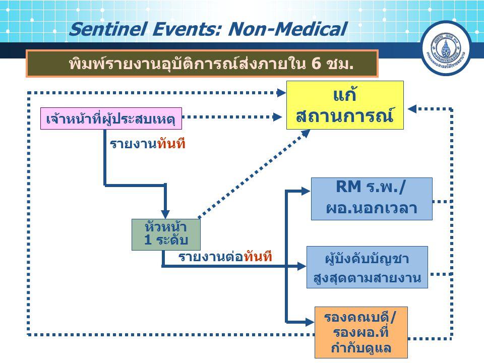 Sentinel Events: Non-Medical เจ้าหน้าที่ผู้ประสบเหตุ แก้ สถานการณ์ รายงานทันที รองคณบดี/ รองผอ.ที่ กำกับดูแล รายงานต่อทันที RM ร.พ./ ผอ.นอกเวลา หัวหน้า 1 ระดับ ผู้บังคับบัญชา สูงสุดตามสายงาน พิมพ์รายงานอุบัติการณ์ส่งภายใน 6 ชม.