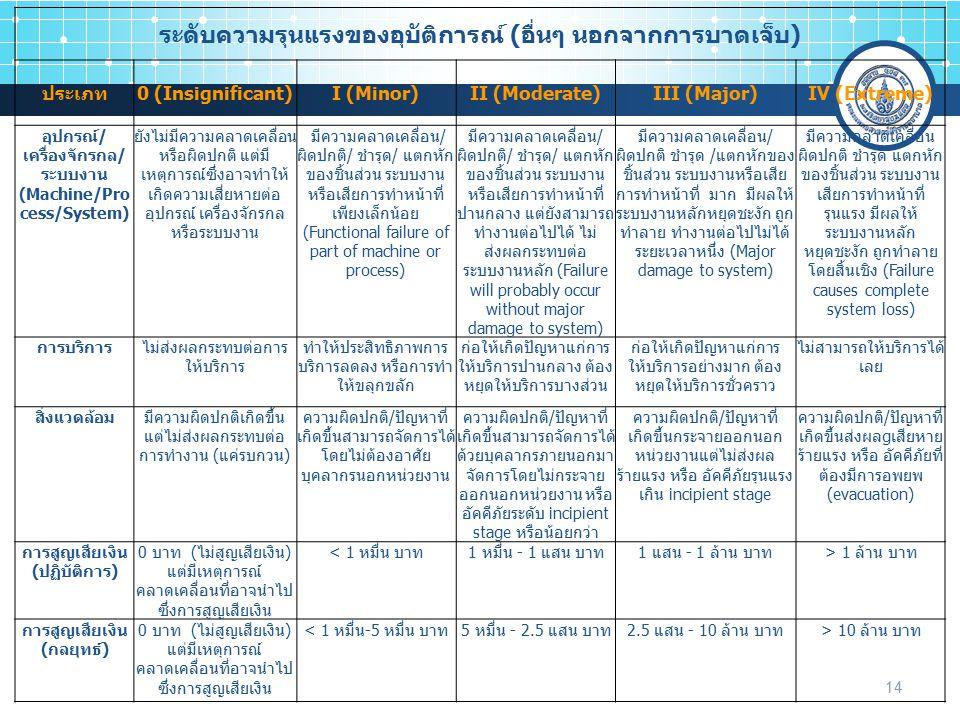 14 ระดับความรุนแรงของอุบัติการณ์ (อื่นๆ นอกจากการบาดเจ็บ) ประเภท0 (Insignificant)I (Minor)II (Moderate)III (Major)IV (Extreme) อุปกรณ์/ เครื่องจักรกล/ ระบบงาน (Machine/Pro cess/System) ยังไม่มีความคลาดเคลื่อน หรือผิดปกติ แต่มี เหตุการณ์ซึ่งอาจทำให้ เกิดความเสี่ยหายต่อ อุปกรณ์ เครื่องจักรกล หรือระบบงาน มีความคลาดเคลื่อน/ ผิดปกติ/ ชำรุด/ แตกหัก ของชิ้นส่วน ระบบงาน หรือเสียการทำหน้าที่ เพียงเล็กน้อย (Functional failure of part of machine or process) มีความคลาดเคลื่อน/ ผิดปกติ/ ชำรุด/ แตกหัก ของชิ้นส่วน ระบบงาน หรือเสียการทำหน้าที่ ปานกลาง แต่ยังสามารถ ทำงานต่อไปได้ ไม่ ส่งผลกระทบต่อ ระบบงานหลัก (Failure will probably occur without major damage to system) มีความคลาดเคลื่อน/ ผิดปกติ ชำรุด /แตกหักของ ชิ้นส่วน ระบบงานหรือเสีย การทำหน้าที่ มาก มีผลให้ ระบบงานหลักหยุดชะงัก ถูก ทำลาย ทำงานต่อไปไม่ได้ ระยะเวลาหนึ่ง (Major damage to system) มีความคลาดเคลื่อน ผิดปกติ ชำรุด แตกหัก ของชิ้นส่วน ระบบงาน เสียการทำหน้าที่ รุนแรง มีผลให้ ระบบงานหลัก หยุดชะงัก ถูกทำลาย โดยสิ้นเชิง (Failure causes complete system loss) การบริการไม่ส่งผลกระทบต่อการ ให้บริการ ทำให้ประสิทธิภาพการ บริการลดลง หรือการทำ ให้ขลุกขลัก ก่อให้เกิดปัญหาแก่การ ให้บริการปานกลาง ต้อง หยุดให้บริการบางส่วน ก่อให้เกิดปัญหาแก่การ ให้บริการอย่างมาก ต้อง หยุดให้บริการชั่วคราว ไม่สามารถให้บริการได้ เลย สิ่งแวดล้อมมีความผิดปกติเกิดขึ้น แต่ไม่ส่งผลกระทบต่อ การทำงาน (แค่รบกวน) ความผิดปกติ/ปัญหาที่ เกิดขึ้นสามารถจัดการได้ โดยไม่ต้องอาศัย บุคลากรนอกหน่วยงาน ความผิดปกติ/ปัญหาที่ เกิดขึ้นสามารถจัดการได้ ด้วยบุคลากรภายนอกมา จัดการโดยไม่กระจาย ออกนอกหน่วยงาน หรือ อัคคีภัยระดับ incipient stage หรือน้อยกว่า ความผิดปกติ/ปัญหาที่ เกิดขึ้นกระจายออกนอก หน่วยงานแต่ไม่ส่งผล ร้ายแรง หรือ อัคคีภัยรุนแรง เกิน incipient stage ความผิดปกติ/ปัญหาที่ เกิดขึ้นส่งผลgเสียหาย ร้ายแรง หรือ อัคคีภัยที่ ต้องมีการอพยพ (evacuation) การสูญเสียเงิน (ปฏิบัติการ) 0 บาท (ไม่สูญเสียเงิน) แต่มีเหตุการณ์ คลาดเคลื่อนที่อาจนำไป ซึ่งการสูญเสียเงิน < 1 หมื่น บาท1 หมื่น - 1 แสน บาท1 แสน - 1 ล้าน บาท> 1 ล้าน บาท การสูญเสียเงิน (กลยุทธ์) 0 บาท (ไม่สูญเสียเงิน) แต่มีเหตุการณ