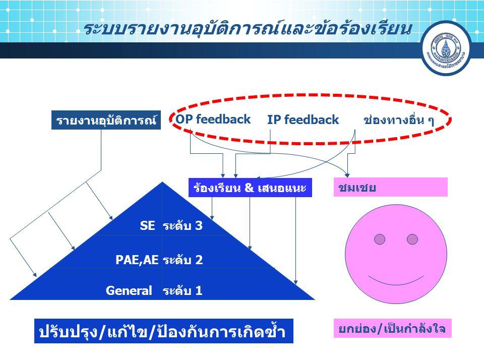 รายงานอุบัติการณ์ OP feedback IP feedbackช่องทางอื่น ๆ ร้องเรียน & เสนอแนะ ชมเชย ยกย่อง/เป็นกำลังใจ ระดับ 3 ระดับ 2 ระดับ 1 SE PAE,AE General ปรับปรุง/แก้ไข/ป้องกันการเกิดซ้ำ ระบบรายงานอุบัติการณ์และข้อร้องเรียน