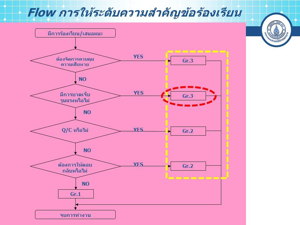 Flow การให้ระดับความสำคัญข้อร้องเรียน มีการร้องเรียน/เสนอแนะ ต้องจัดการควบคุม ความเสียหาย Gr.3 มีการบาดเจ็บ รุนแรงหรือไม่ Gr.3 Q/C หรือไม่ ต้องการให้ตอบ กลับหรือไม่ Gr.2 Gr.1 จบการทำงาน NO YES