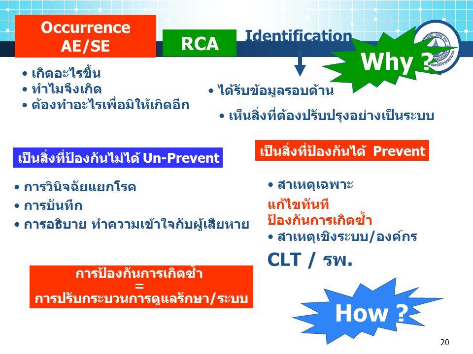 20 RCA Occurrence AE/SE เกิดอะไรขึ้น ทำไมจึงเกิด ต้องทำอะไรเพื่อมิให้เกิดอีก Identification เป็นสิ่งที่ป้องกันได้ Prevent เป็นสิ่งที่ป้องกันไม่ได้ Un-Prevent สาเหตุเฉพาะ แก้ไขทันที ป้องกันการเกิดซ้ำ สาเหตุเชิงระบบ/องค์กร CLT / รพ.