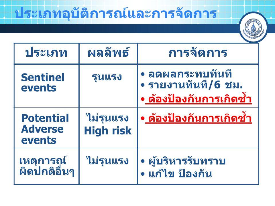 ด้านการรักษาพยาบาล (Medical) : 1.การเสียชีวิตของผู้ป่วยโดยไม่คาดหมาย ทุกสาเหตุ (ระดับ 5) 2.
