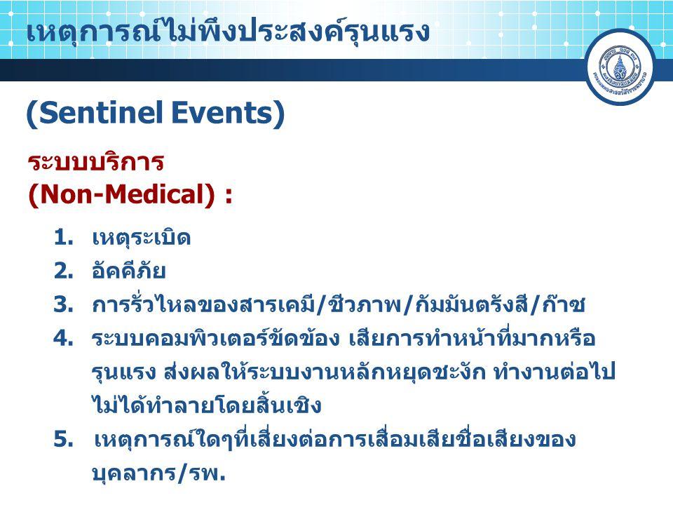 เจ้าของไข้/ Attending SENTINEL EVENTS: MEDICAL แก้สถานการณ์ รายงานทันที หัวหน้าภาควิชา และ RM Physician รายงานต่อทันที RM ร.พ.