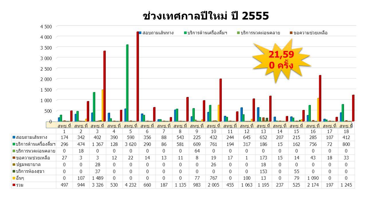 ช่วงเทศกาลปีใหม่ ปี 2555 21,59 0 ครั้ง