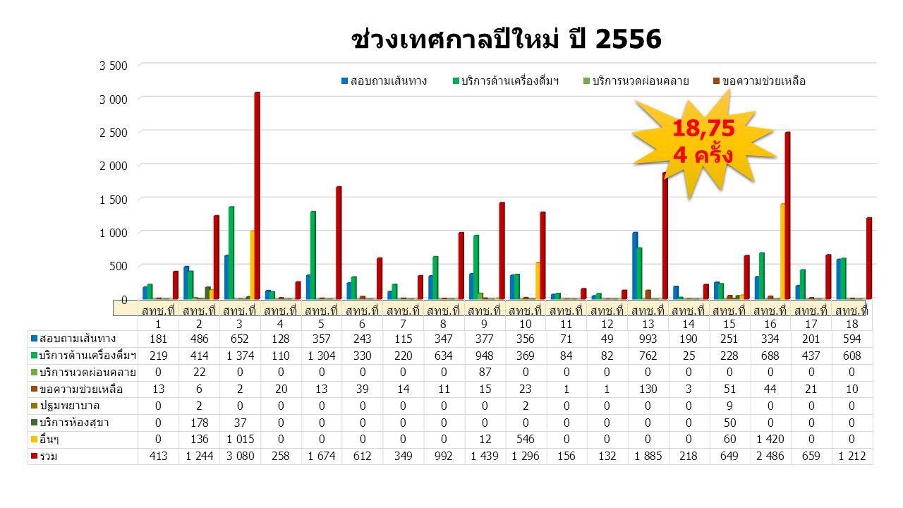 ช่วงเทศกาลปีใหม่ ปี 2556 18,75 4 ครั้ง