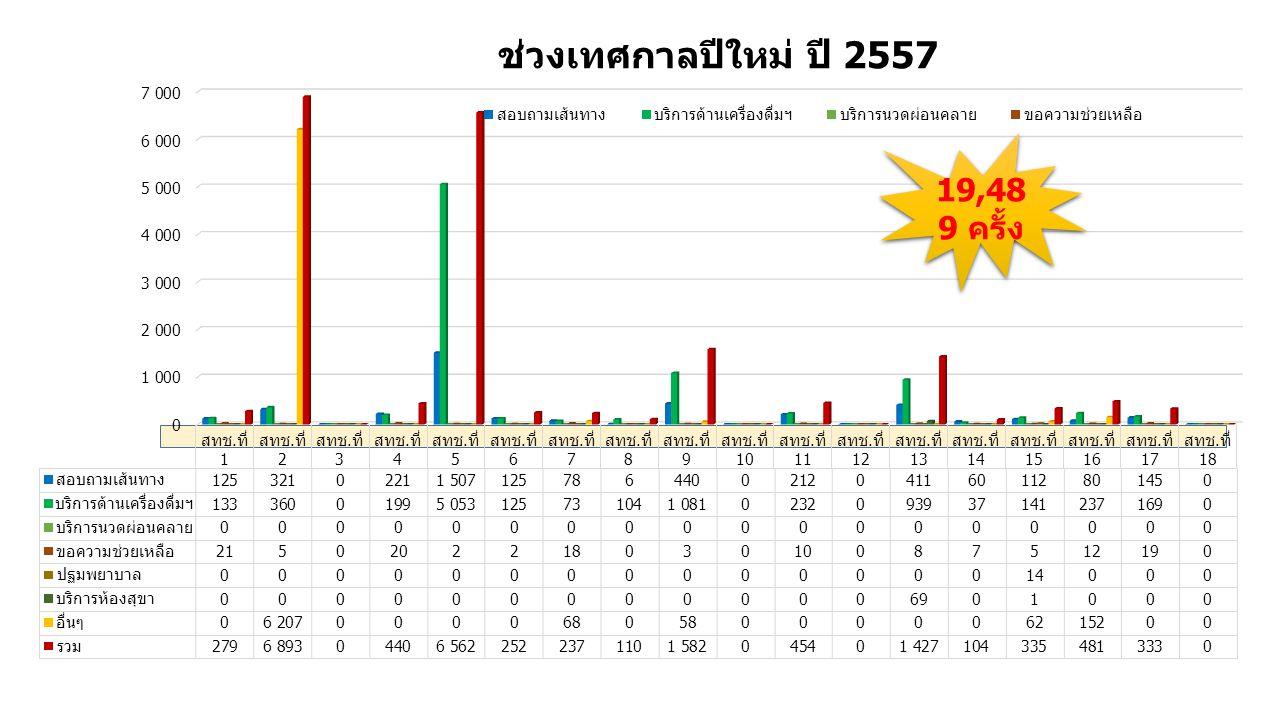 ช่วงเทศกาลปีใหม่ ปี 2557 19,48 9 ครั้ง