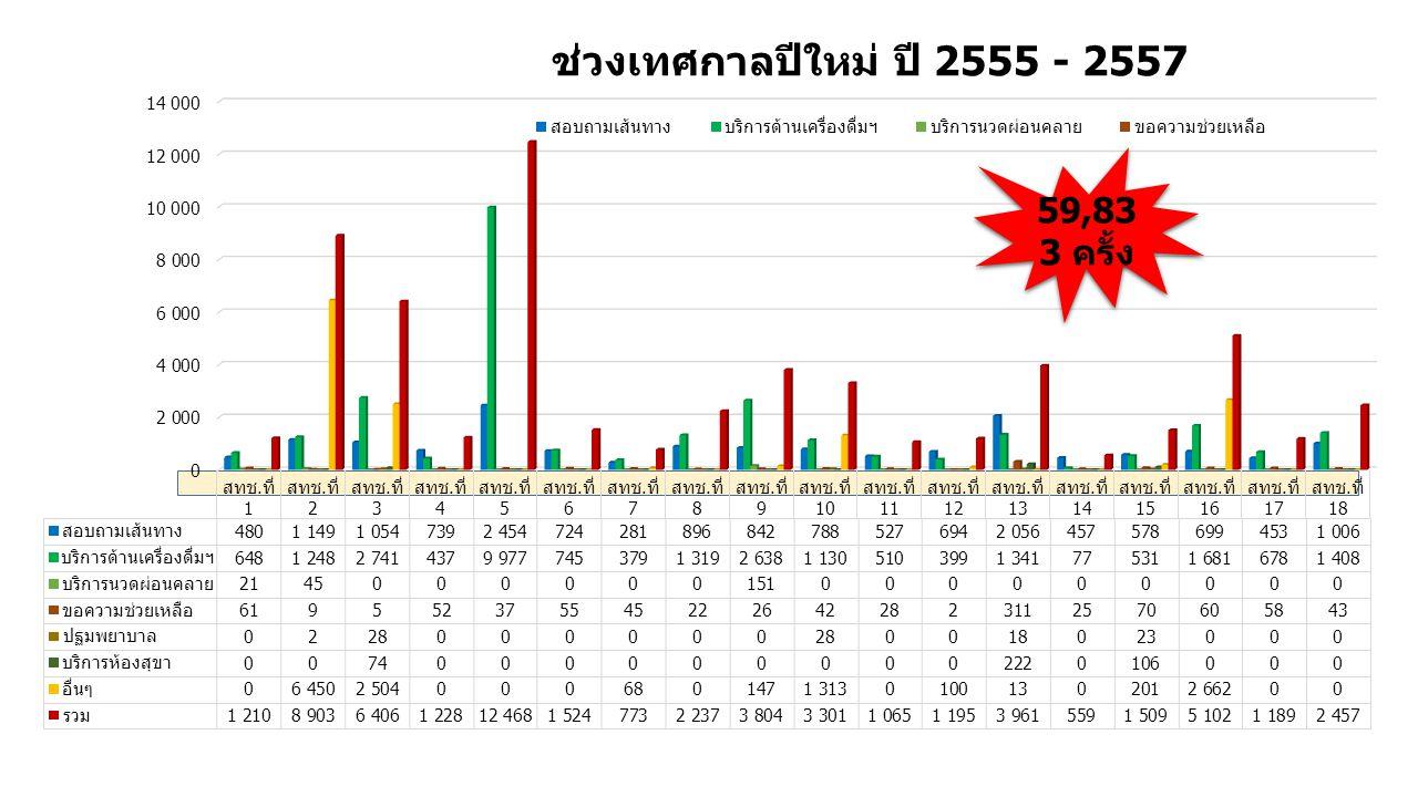 ช่วงเทศกาลปีใหม่ ปี 2555 - 2557 59,83 3 ครั้ง