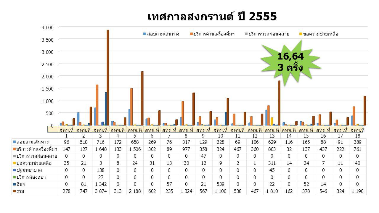 เทศกาลสงกรานต์ ปี 2555 16,64 3 ครั้ง