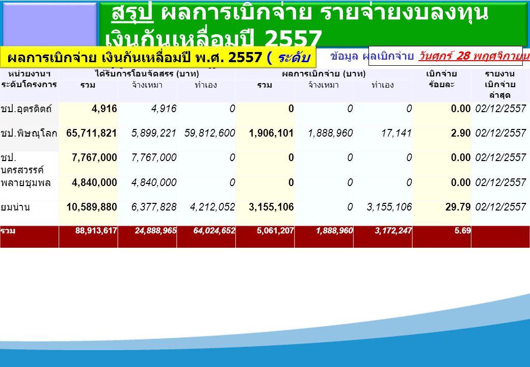 สรุป ผลการเบิกจ่าย รายจ่ายงบลงทุน เงินกันเหลื่อมปี 2557 ข้อมูล ผลเบิกจ่าย วันศุกร์ 28 พฤศจิกายน 2557 ผลการเบิกจ่าย เงินกันเหลื่อมปี พ.