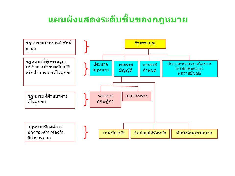 แผนผังแสดงระดับชั้นของกฎหมาย รัฐธรรมนูญ ประมวล กฎหมาย พระราช บัญญัติ พระราช กำหนด ประกาศพระบรมราชโองการ ให้ใช้บังคับดังเช่น พระราชบัญญัติ พระราช กฤษฎี