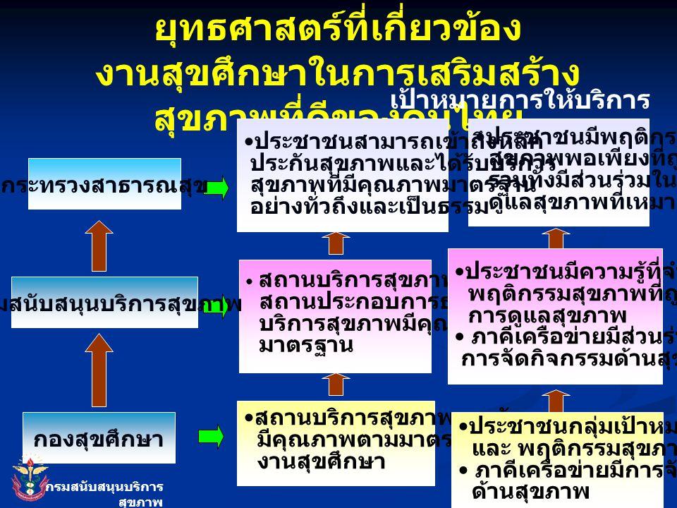 ความเชื่อมโยง เป้าหมายและ ยุทธศาสตร์ที่เกี่ยวข้อง งานสุขศึกษาในการเสริมสร้าง สุขภาพที่ดีของคนไทย เป้าหมายการให้บริการ ประชาชนมีพฤติกรรม สุขภาพพอเพียงท