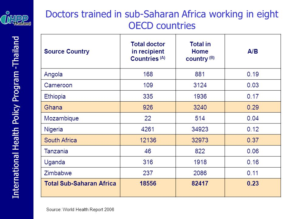 International Health Policy Program -Thailand Doctors trained in sub-Saharan Africa working in eight OECD countries Source Country Total doctor in rec