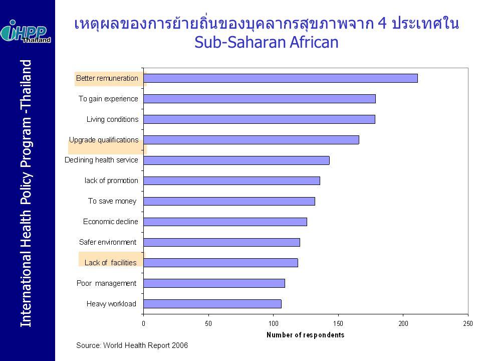 International Health Policy Program -Thailand สำหรับประเทศไทย  บุคลากรด้านสุขภาพที่ขาดแคลน จากความต้องการด้านสุขภาพ ของประชาชนเพิ่มขึ้น และข้อจำกัดในการรักษาคนไว้ในระบบ  จำนวนเพิ่มมากขึ้น แต่การกระจายยังไม่เหมาะสม โดยเฉพาะ ปัญหาความแตกต่างระหว่างเมืองและชนบท  จังหวัดขนาดเล็ก ห่างไกล และมีสภาพเศรษฐกิจไม่ดี จะมีความ ขาดแคลนบุคลากรในทุกสาขา  กรุงเทพฯ มี แพทย์ ทันตแพทย์ เภสัชกร และพยาบาล มากกว่า ภาคตะวันออกเฉียงเหนือ ถึง 8.5, 4.4, 2.8 และ 3.6 เท่า ตามลำดับ  การขยายบริการสุขภาพภาคเอกชน อาจเป็นปัจจัยที่ส่งผลต่อ  การเคลื่อนย้าย แพทย์ พยาบาล ที่มีความเชี่ยวชาญสูงจากชนบท เข้าเมือง รวมทั้งจากภาครัฐ เข้าสู่ภาคเอกชน  การนำเข้า แพทย์ พยาบาล จากต่างประเทศ หรือ  การเคลื่อนย้าย แพทย์ พยาบาล ไปทำงานต่างประเทศ 8