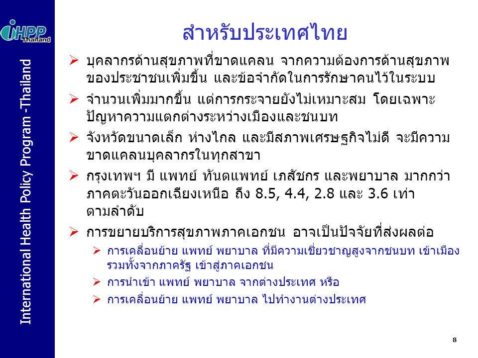International Health Policy Program -Thailand สำหรับประเทศไทย  บุคลากรด้านสุขภาพที่ขาดแคลน จากความต้องการด้านสุขภาพ ของประชาชนเพิ่มขึ้น และข้อจำกัดใน