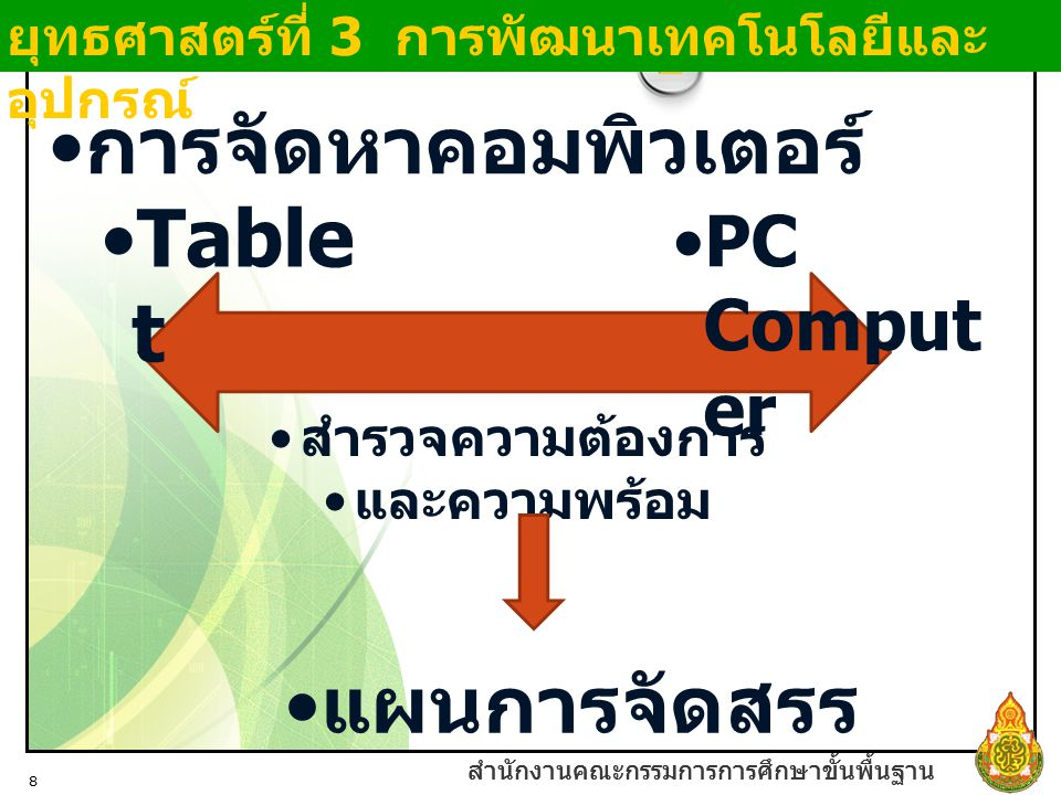 สำนักงานคณะกรรมการการศึกษาขั้นพื้นฐาน 8 การจัดหาคอมพิวเตอร์ ยุทธศาสตร์ที่ 3 การพัฒนาเทคโนโลยีและ อุปกรณ์ สำรวจความต้องการ และความพร้อม PC Comput er Ta
