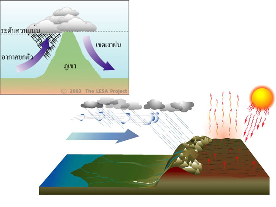 การหมุนเวียนเกี่ยวกับปริมาณความร้อน (Thermal Circulation) ความร้อนเป็นสาเหตุที่ทำให้คอลัมน์ของอากาศขยายตัวใน แนวตั้ง ความกดอากาศสูงจะอยู่ในคอลัมน์อากาศระดับบน อากาศในระดับบนมีการเคลื่อนที่จากบริเวณที่ร้อนมากกว่าไปยังที่เย็น กว่า ลักษณะของความกดอากาศใกล้ผิวพื้นจะเป็นบริเวณที่ร้อนมาก ในบริเวณที่ร้อน อากาศจะยกตัวขึ้น ส่วนบริเวณที่เย็นอากาศจะจมตัว ลง