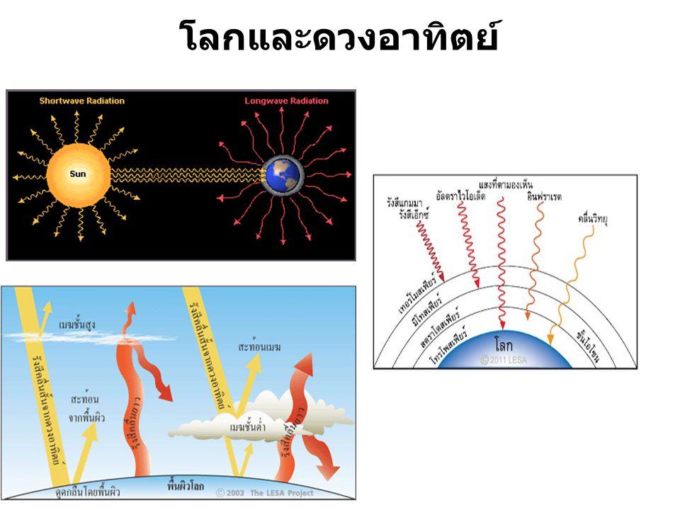 โลกและดวงอาทิตย์