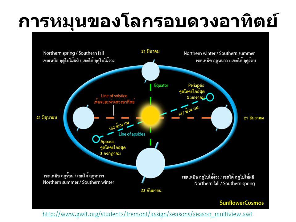 http://www.gwit.org/students/fremont/assign/seasons/season_multiview.swf การหมุนของโลกรอบดวงอาทิตย์