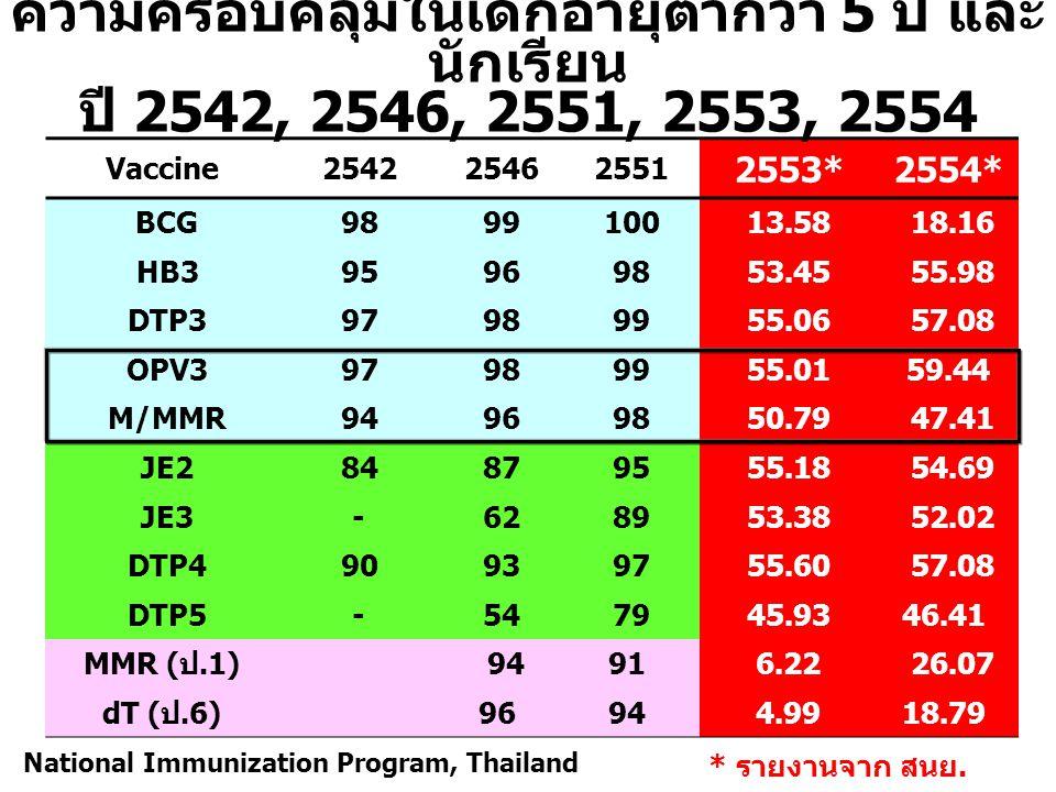 แบบประเมินอัตราป่วยเพื่อขอรับวัคซีน MMR สำหรับการควบคุมโรคในผู้ใหญ่ (3) o จำนวนวัคซีนที่ต้องการเบิก...............................ขวด o วันที่เริ่มให้วัคซีน............./............./.....................