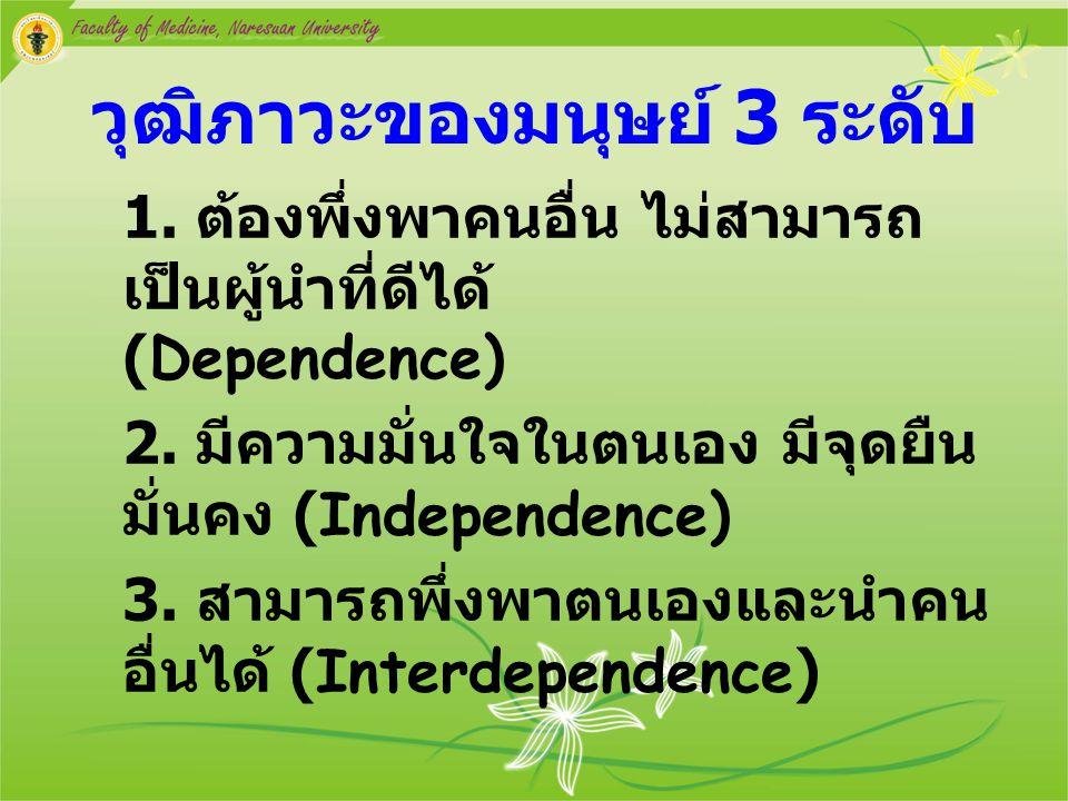 วุฒิภาวะของมนุษย์ 3 ระดับ 1. ต้องพึ่งพาคนอื่น ไม่สามารถ เป็นผู้นำที่ดีได้ (Dependence) 2. มีความมั่นใจในตนเอง มีจุดยืน มั่นคง (Independence) 3. สามารถ