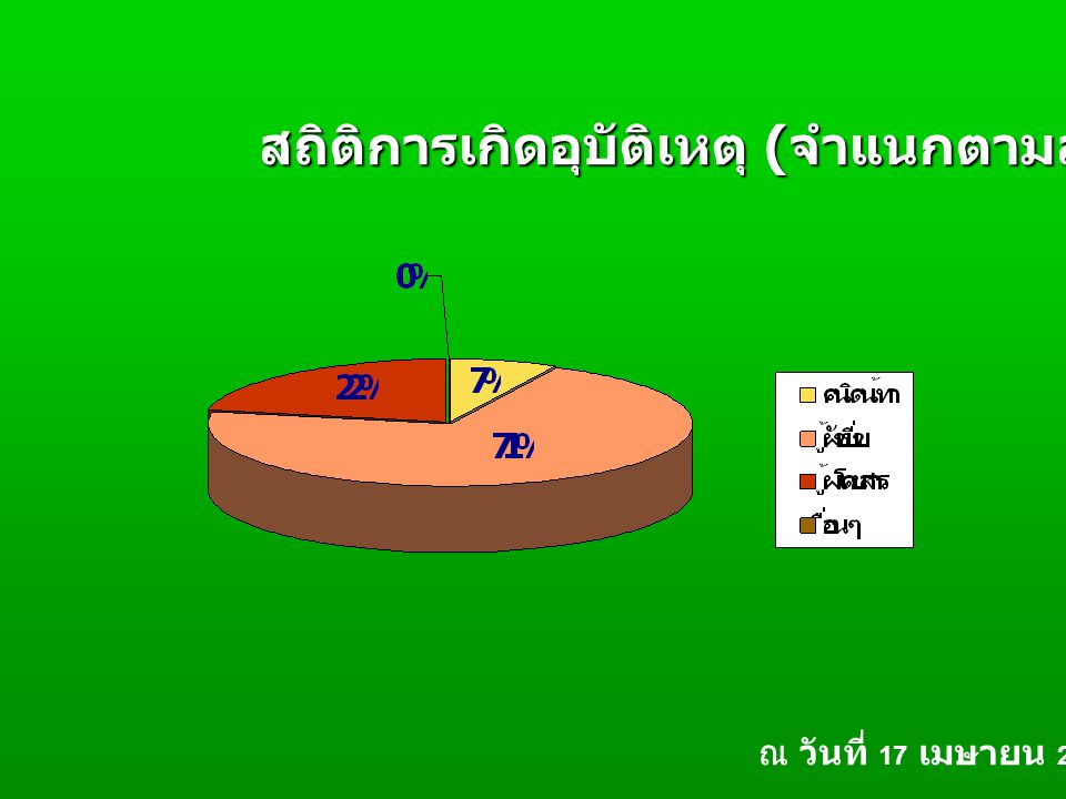 สถิติการเกิดอุบัติเหตุ ( จำแนกตามสถานะ ) ณ วันที่ 17 เมษายน 2550