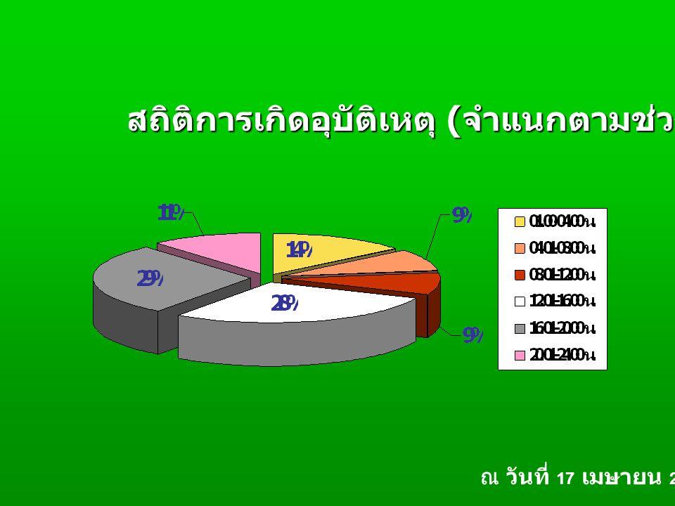 สถิติการเกิดอุบัติเหตุ ( จำแนกตามช่วงเวลาที่เกิดเหตุ ) ณ วันที่ 17 เมษายน 2550
