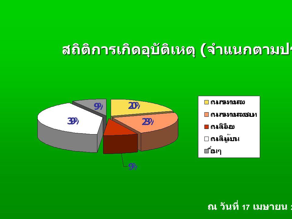 สถิติการเกิดอุบัติเหตุ ( จำแนกตามประเภทถนน ) ณ วันที่ 17 เมษายน 2550