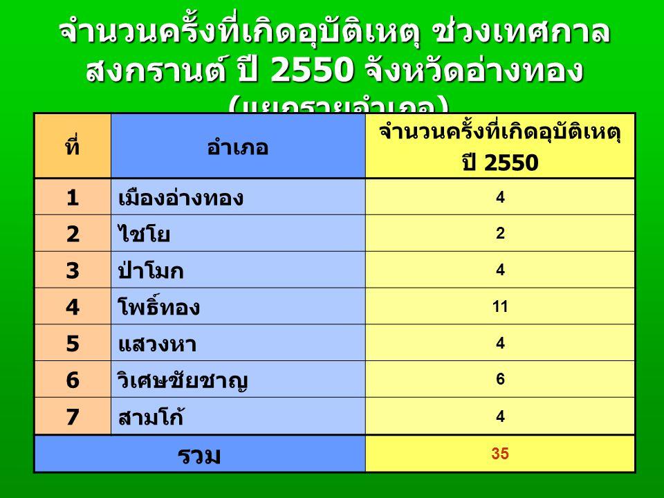จำนวนครั้งที่เกิดอุบัติเหตุ ช่วงเทศกาล สงกรานต์ ปี 2550 จังหวัดอ่างทอง ( แยกรายอำเภอ ) ที่อำเภอ จำนวนครั้งที่เกิดอุบัติเหตุ ปี 2550 1 เมืองอ่างทอง 4 2 ไชโย 2 3 ป่าโมก 4 4 โพธิ์ทอง 11 5 แสวงหา 4 6 วิเศษชัยชาญ 6 7 สามโก้ 4 รวม 35