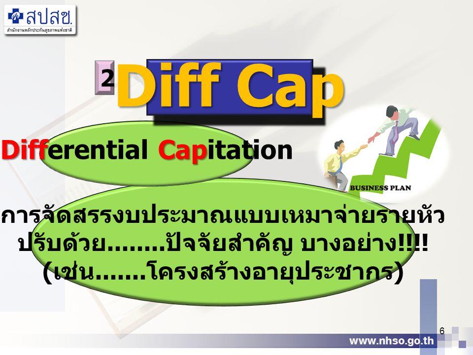 การจัดสรรงบประมาณแบบเหมาจ่ายรายหัว ปรับด้วย........ ปัจจัยสำคัญ บางอย่าง !!!! ( เช่น....... โครงสร้างอายุประชากร ) 6 2 DiffCap Differential Capitation