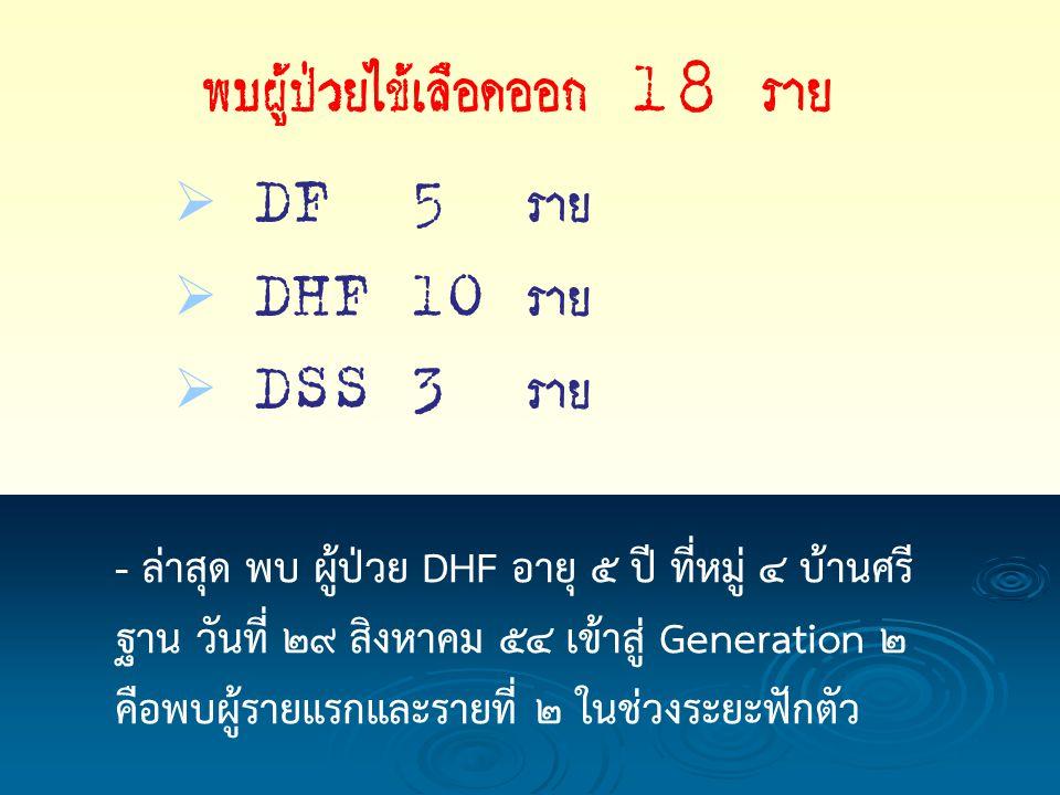   DF 5 ราย   DHF 10 ราย   DSS 3 ราย - ล่าสุด พบ ผู้ป่วย DHF อายุ 5 ปี ที่หมู่ 4 บ้านศรี ฐาน วันที่ 29 สิงหาคม 54 เข้าสู่ Generation 2 คือพบผู้รายแรกและรายที่ 2 ในช่วงระยะฟักตัว พบผู้ป่วยไข้เลือดออก 18 ราย