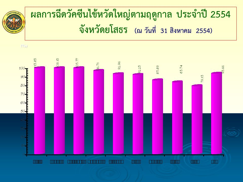 ผลการฉีดวัคซีนไข้หวัดใหญ่ตามฤดูกาล ประจำปี 2554 จังหวัดยโสธร (ณ วันที่ 31 สิงหาคม 2554) (%)