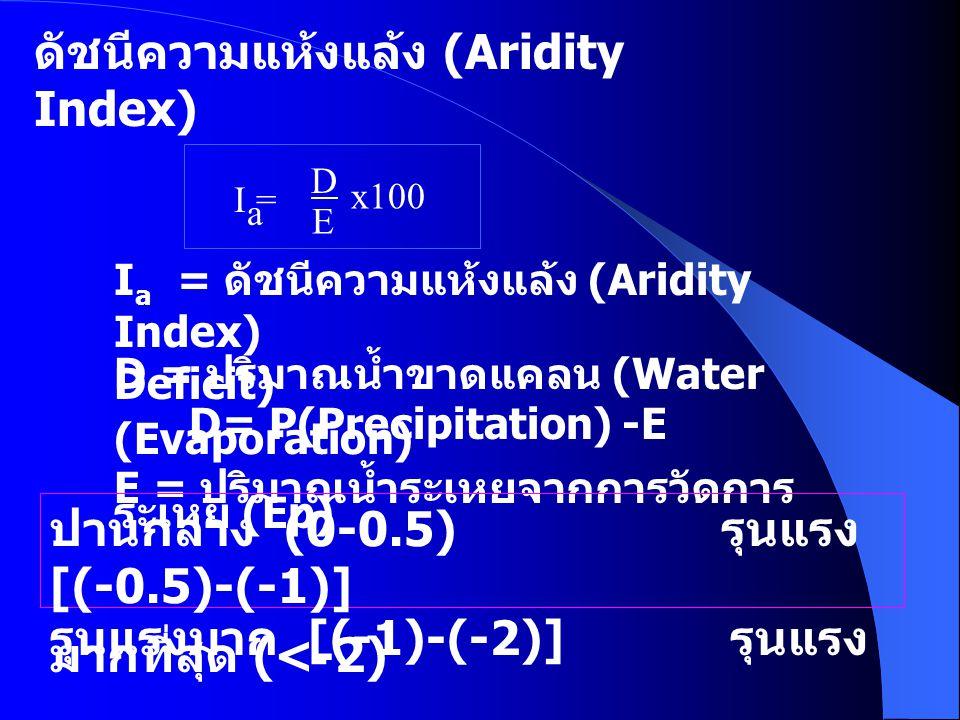 สาเหตุของความแห้ง แล้ง 1.ความแห้งแล้งที่เกิดจากเหตุการณ์ทางธรรมชาติ 1.1.